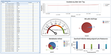 Dashboard Produktion